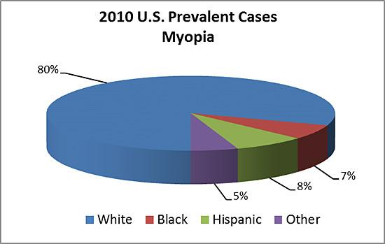 Pie chart showing 2010 U.S. prevalent cases of myopia by race