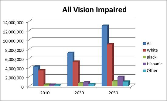 Bar chart depicting numbers of cases of all vision impaired, grouped by year or projection (2010, 2030, and 2050). Each color bar depicts race (all, white, black, Hispanic, and other).