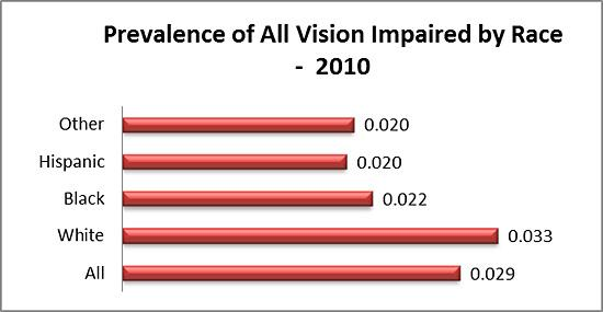 2010 prevalence of vision impairment by race