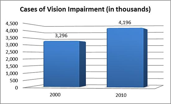 Bar chart showing 3,296 cases (in thousands) of vision impairment in 2000, and 4,196 cases  (in thousands) of vision impairment in 2010.