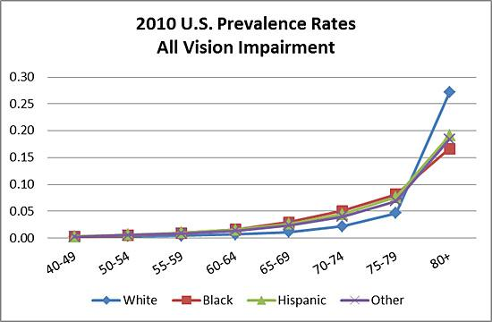 2010 U.S. age-specific prevalence rates for vision impaired by age, gender, and race/ethnicity