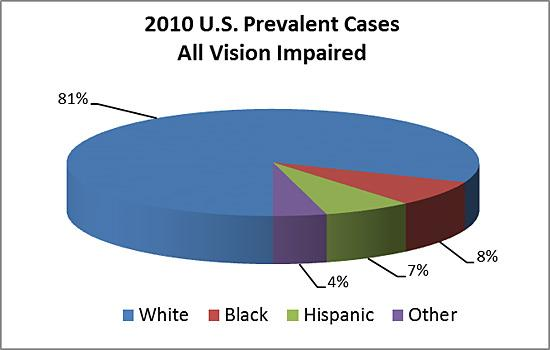 Prevalent cases of vision impairment (in thousands) in the U.S. by age and race/ethnicity in 2010