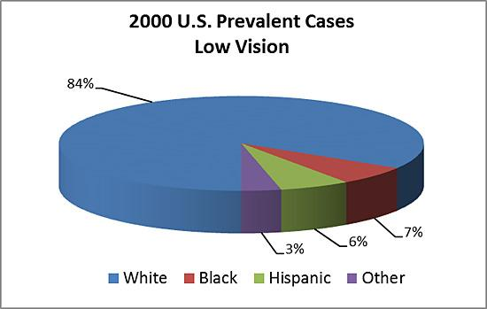 2000 U.S. prevalence of low vision by race/ethnicity