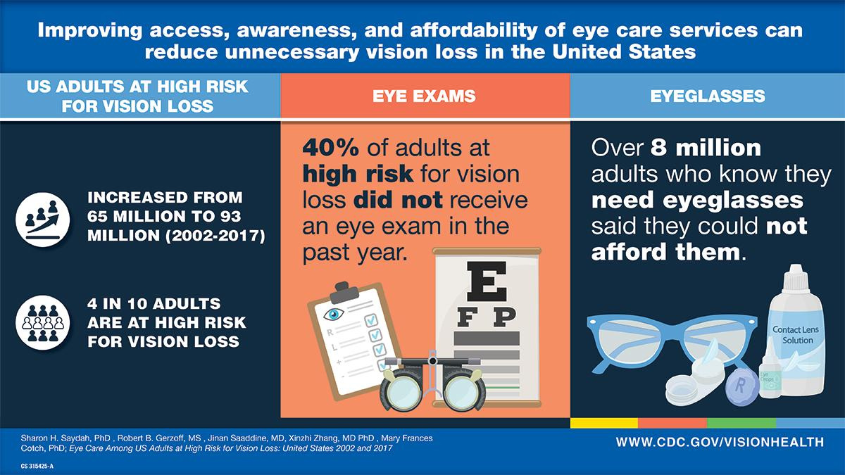 Infographic highlighting study findings; www.cdc.gov/visionhealth